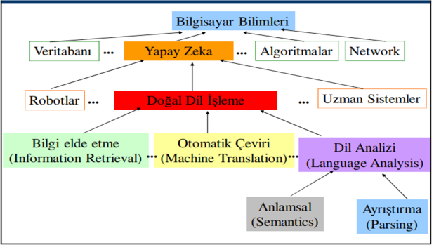 dogal-dil-isleme-nedir