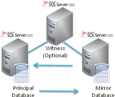 Database_Mirroring