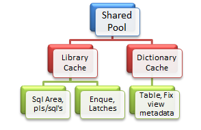 Shared_pool_comp
