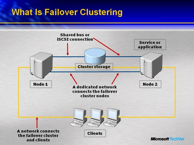 windows failover clustering