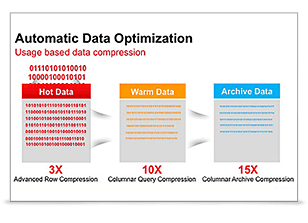 Automatic Data Optimization