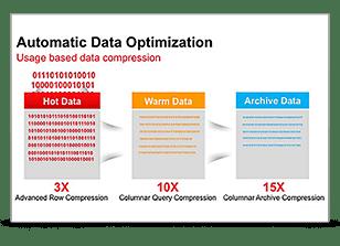 Automatic Data Optimization