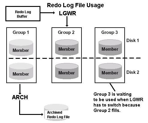 Online Redo Log