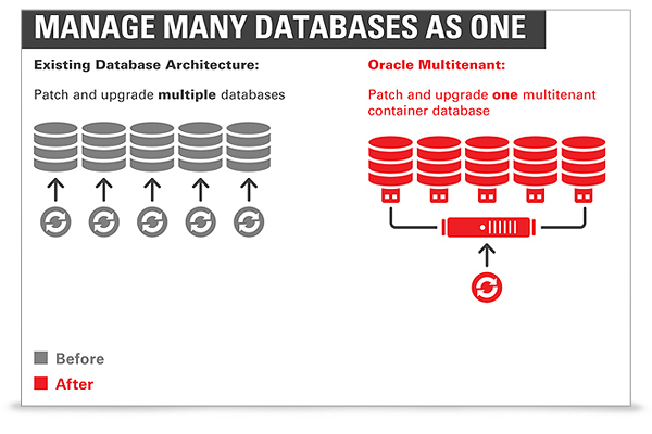 Oracle 12c Multitenant