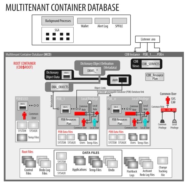 Oracle-12c-Multitenant