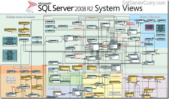 sql server dmv2