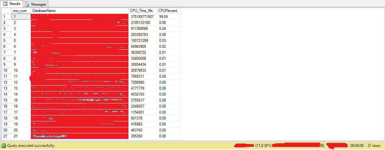 Instance CPU kullanimi
