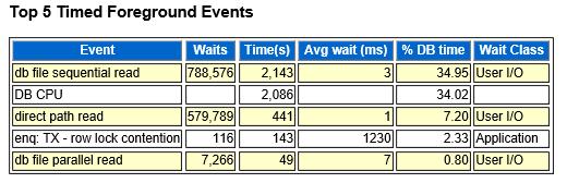 AWR Wait Events