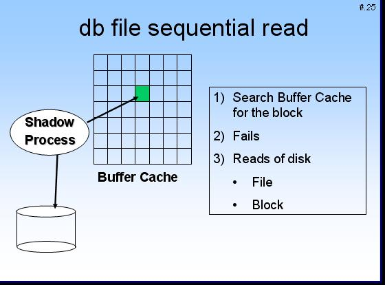 db_file_sequential_read