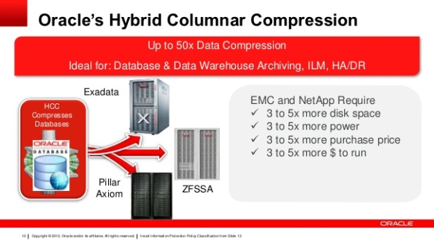 oracle exadata database machine field delivery Redwood shores, ca: oracle has recently released the oracle exadata x6 database machine with high-performing it infrastructure and the best price for online transaction processing (oltp), analytics, and consolidated database workloads all the three game-changing elements will be available without any additional cost.